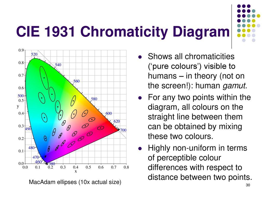 hight resolution of cie 1931 chromaticity diagram