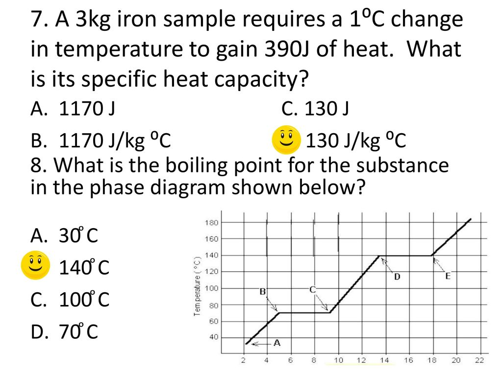 hight resolution of a 3kg iron sample requires a 1 c change in temperature to gain 390j of