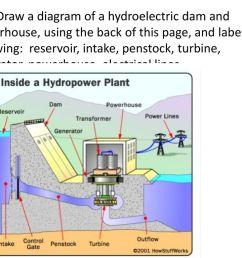 24 10a draw a diagram of a hydroelectric dam  [ 1024 x 768 Pixel ]