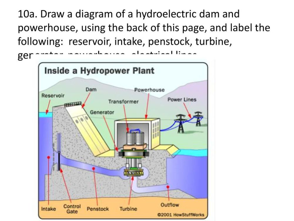 medium resolution of 24 10a draw a diagram of a hydroelectric dam