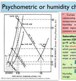 psychometric or humidity chart [ 1024 x 768 Pixel ]