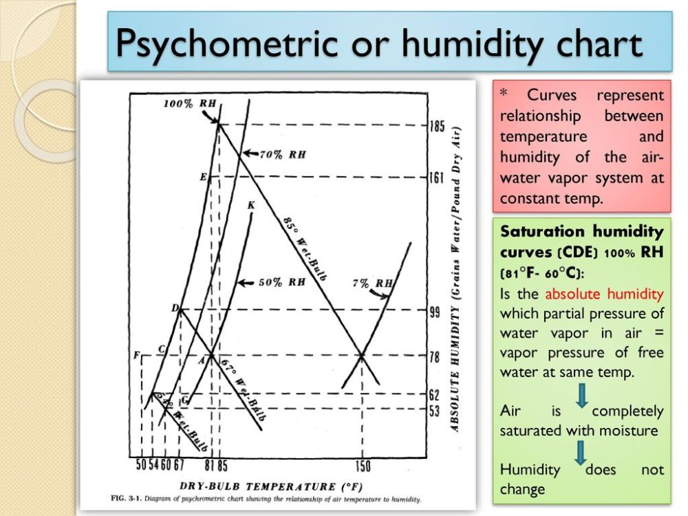 medium resolution of psychometric or humidity chart