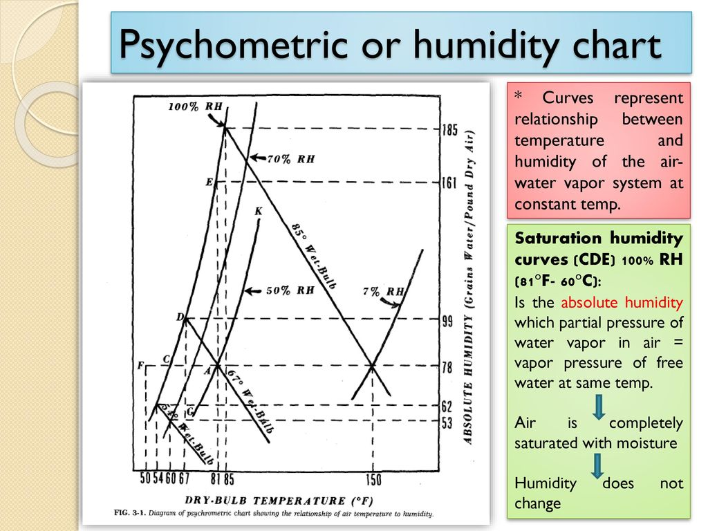 hight resolution of psychometric or humidity chart