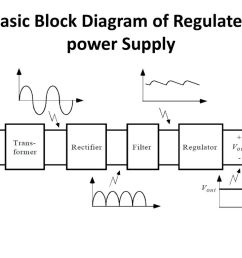 2 basic block diagram of regulated power supply [ 1024 x 768 Pixel ]