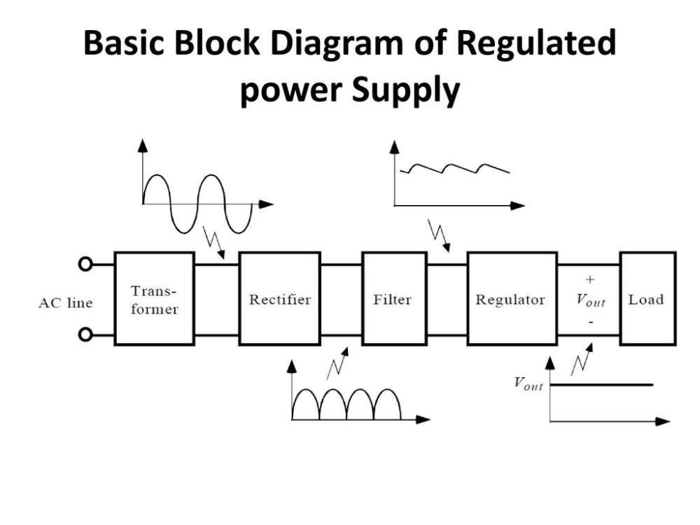medium resolution of 2 basic block diagram of regulated power supply