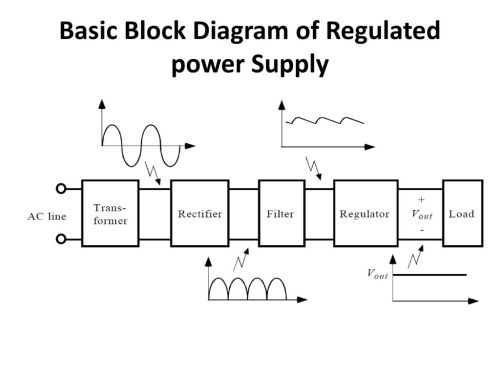 small resolution of 2 basic block diagram of regulated power supply