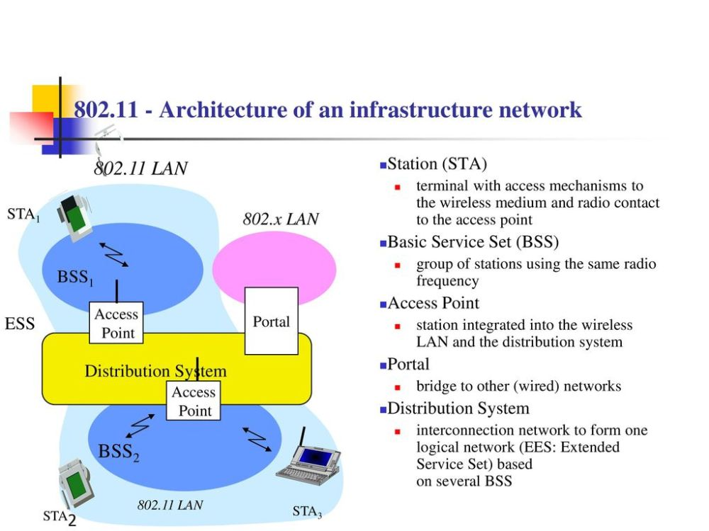 medium resolution of architecture of an infrastructure network