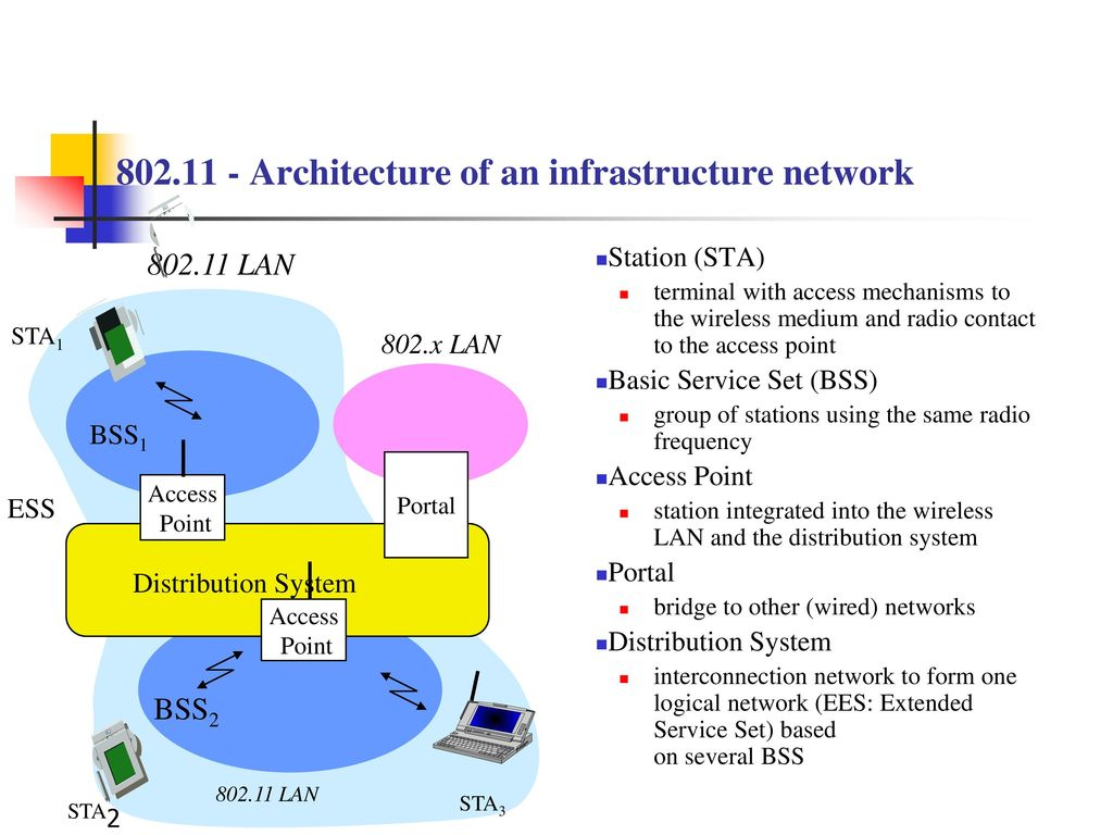 hight resolution of architecture of an infrastructure network