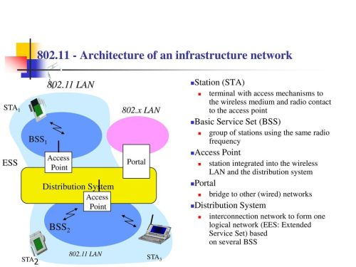 small resolution of architecture of an infrastructure network