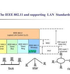 the ieee and supporting lan standards [ 1024 x 768 Pixel ]