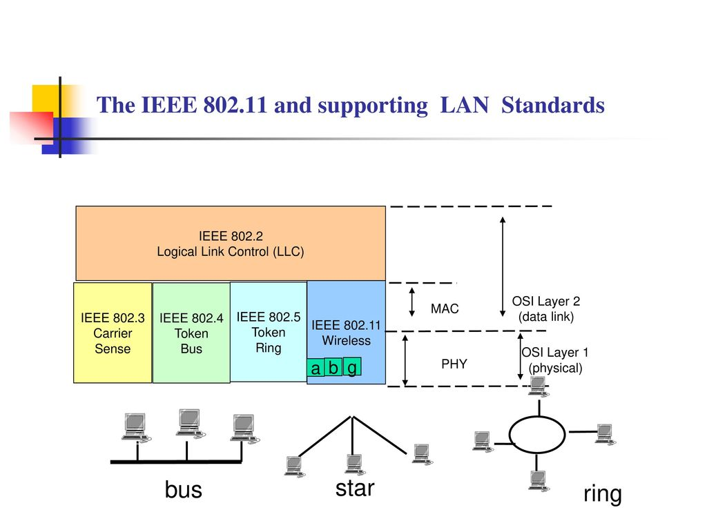 hight resolution of the ieee and supporting lan standards