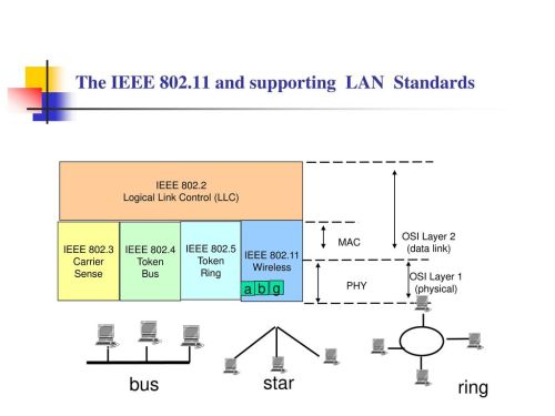small resolution of the ieee and supporting lan standards