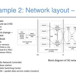 example 2 network layout 3g 24 duplexing cellular communications is full duplex [ 1024 x 768 Pixel ]