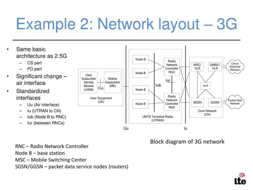 medium resolution of example 2 network layout 3g 24 duplexing cellular communications is full duplex