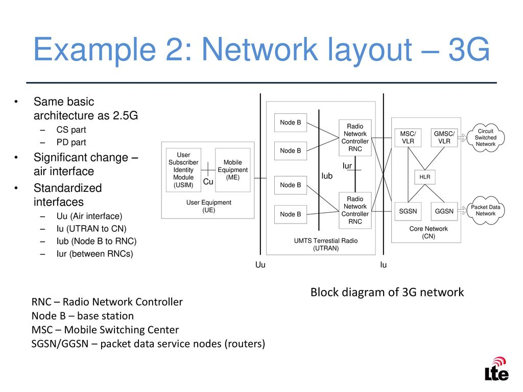 hight resolution of example 2 network layout 3g 24 duplexing cellular communications is full duplex