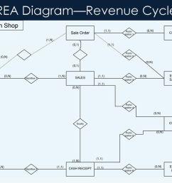 revenue cycle rea diagram [ 1024 x 768 Pixel ]