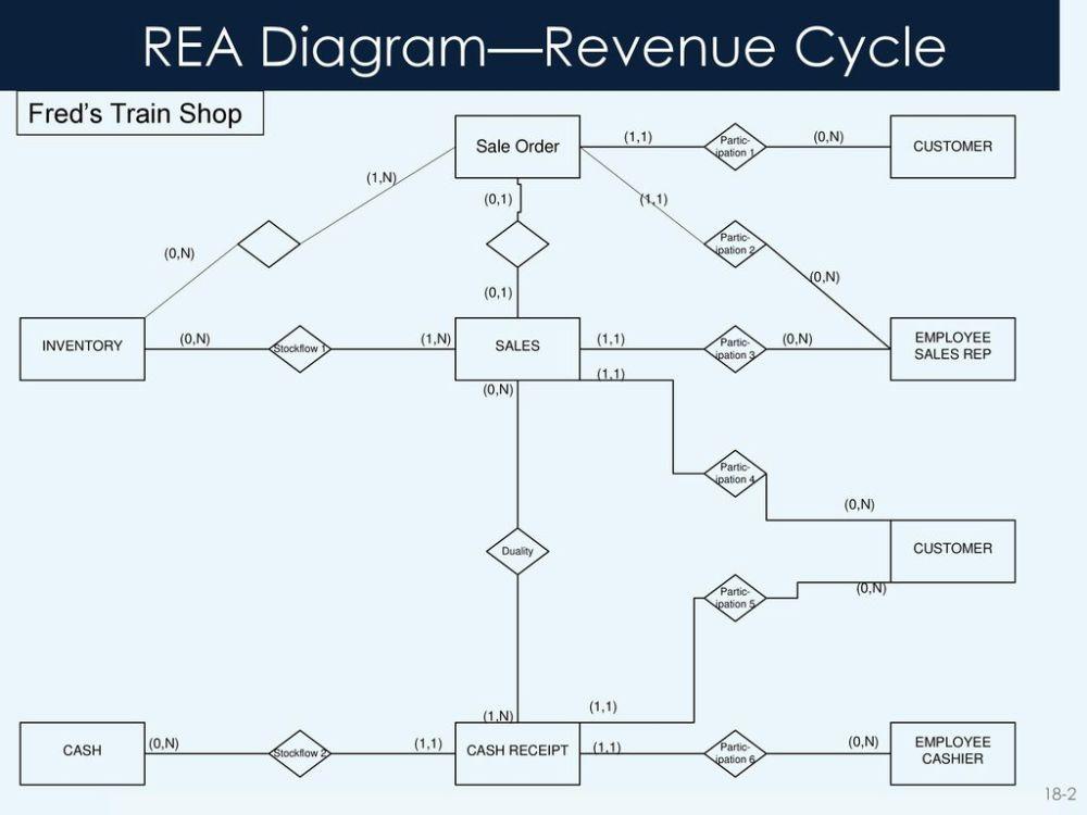 medium resolution of revenue cycle rea diagram