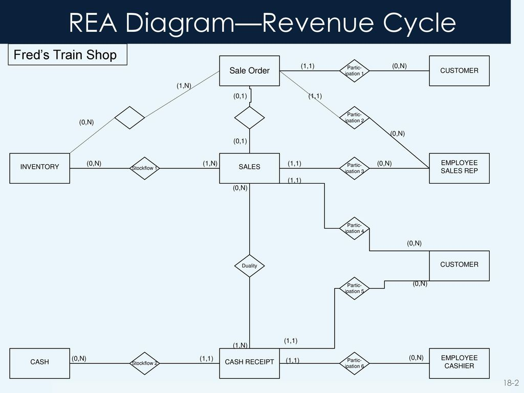 hight resolution of revenue cycle rea diagram