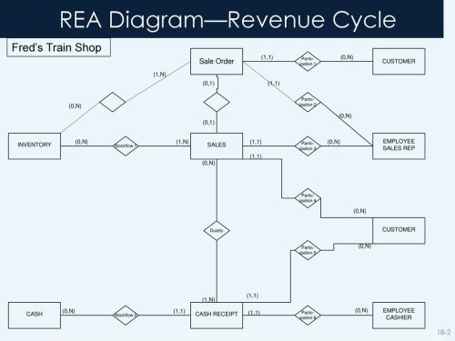 small resolution of revenue cycle rea diagram
