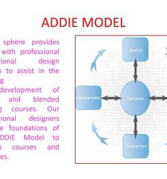 addie model [ 1024 x 768 Pixel ]