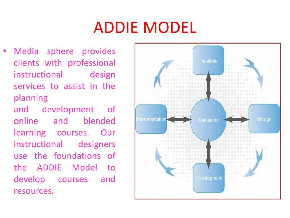 medium resolution of addie model