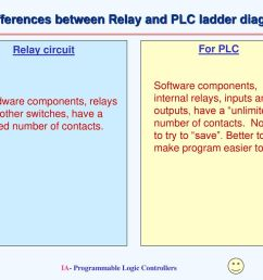 differences between relay and plc ladder diagrams [ 1024 x 768 Pixel ]