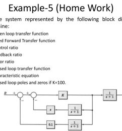 example 5 home work for the system represented by the following block diagram [ 1024 x 768 Pixel ]