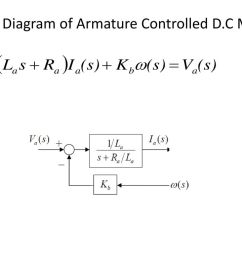50 block diagram of armature controlled d c motor [ 1024 x 768 Pixel ]