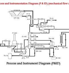 engineering process flow diagram [ 1024 x 768 Pixel ]