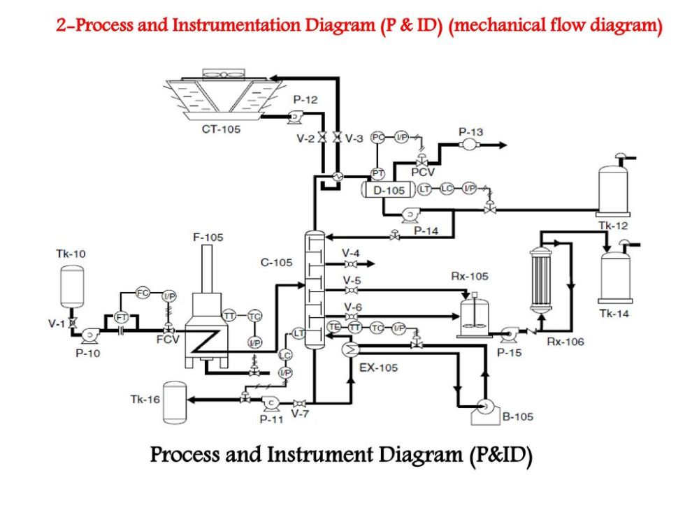 medium resolution of engineering process flow diagram