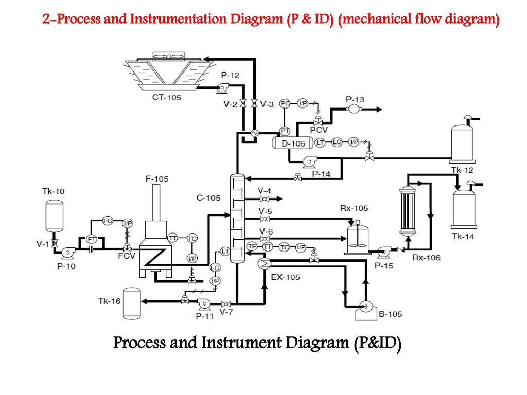 hight resolution of engineering process flow diagram