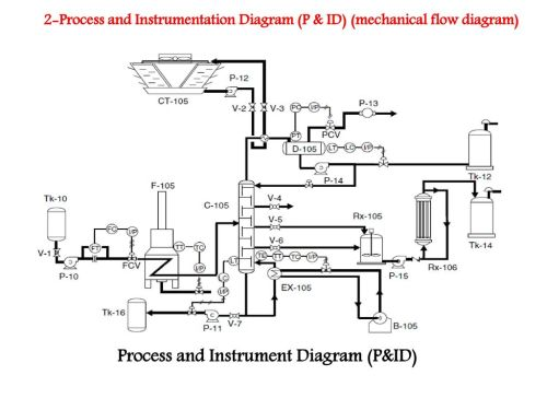 small resolution of engineering process flow diagram