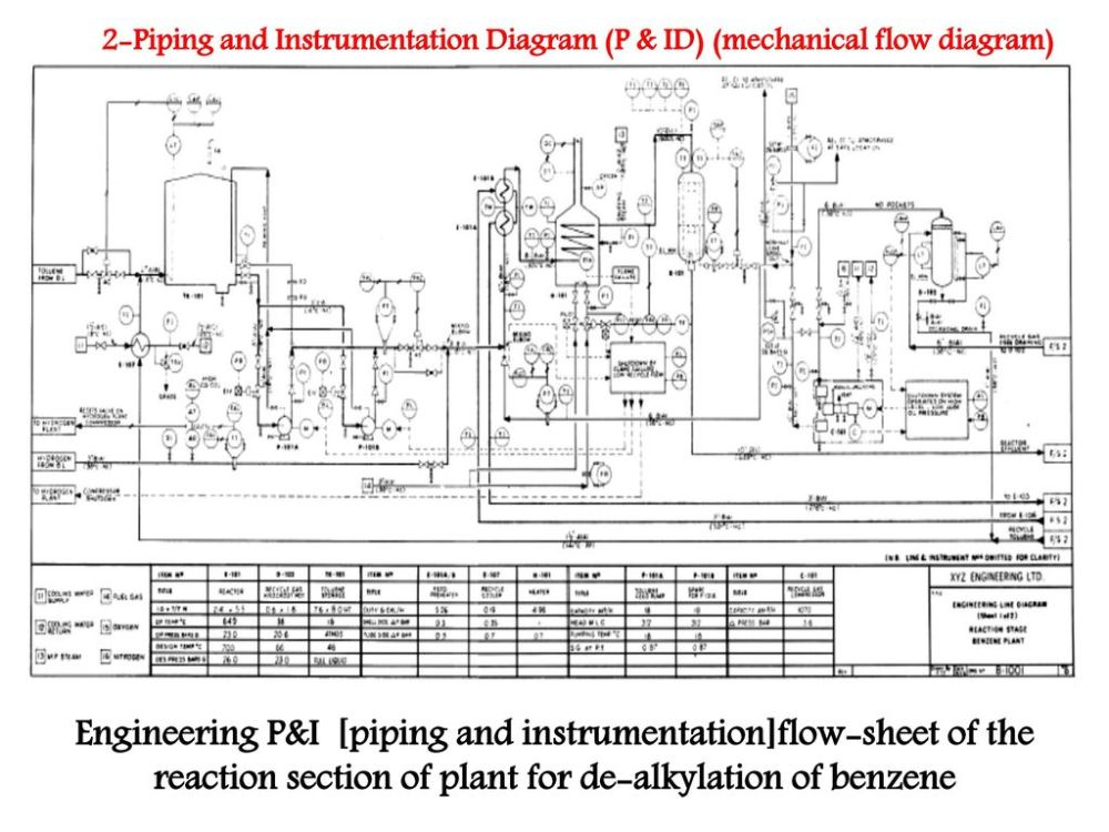 medium resolution of engineering p i piping and instrumentation flow sheet of the reaction section of plant