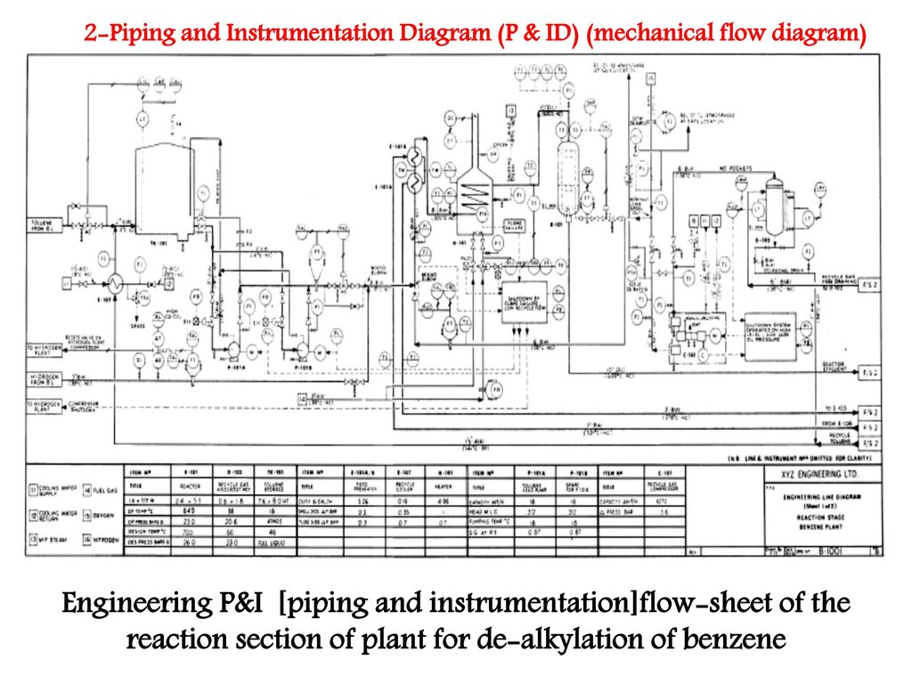 hight resolution of engineering p i piping and instrumentation flow sheet of the reaction section of plant