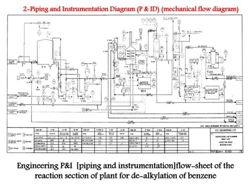 small resolution of engineering p i piping and instrumentation flow sheet of the reaction section of plant