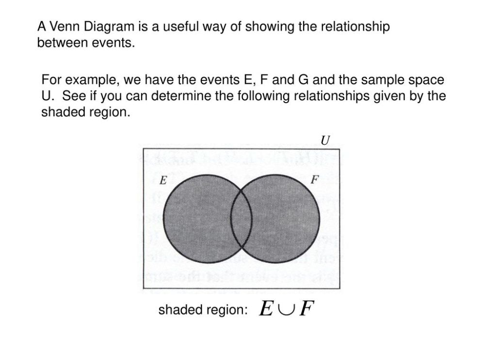 medium resolution of a venn diagram is a useful way of showing the relationship between events