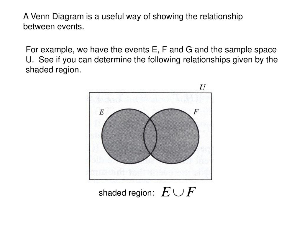 hight resolution of a venn diagram is a useful way of showing the relationship between events