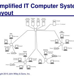simplified it computer system layout [ 1024 x 768 Pixel ]
