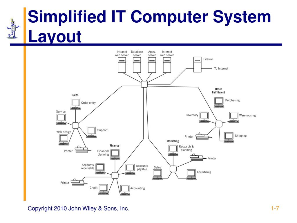 hight resolution of simplified it computer system layout