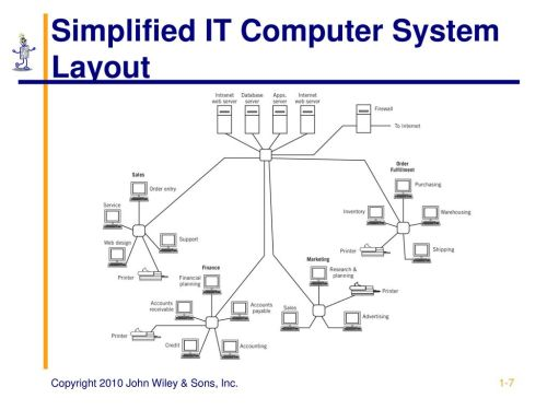 small resolution of simplified it computer system layout