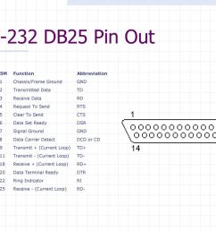 16 rs 232 db25 pin out  [ 1024 x 768 Pixel ]