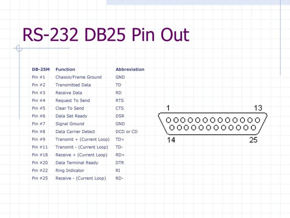 medium resolution of 16 rs 232 db25 pin out