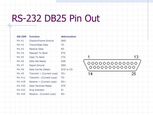 small resolution of 16 rs 232 db25 pin out