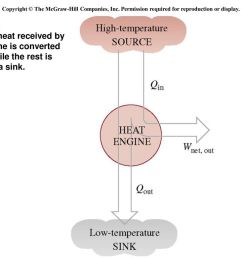 the second law of thermodynamics ppt download 2 copyright  [ 1024 x 768 Pixel ]