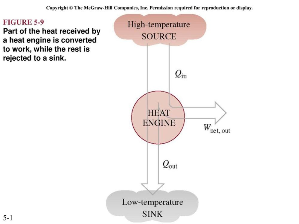 medium resolution of the second law of thermodynamics ppt download 2 copyright