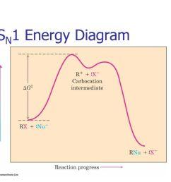30 sn1 energy diagram k1 k 1 k2 [ 1024 x 768 Pixel ]