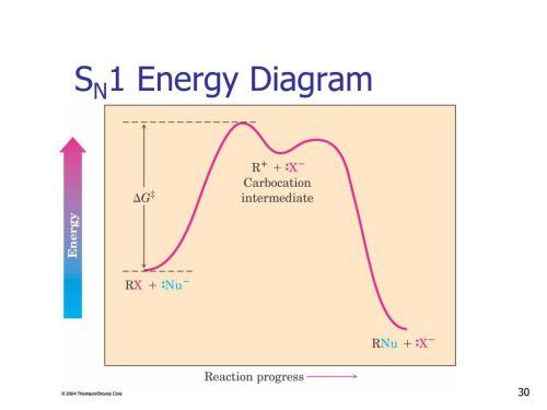 small resolution of 30 sn1 energy diagram k1 k 1 k2