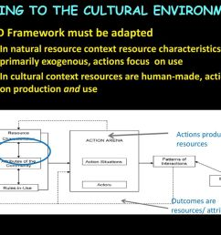 17 mapping to the cultural environment iad framework  [ 1024 x 768 Pixel ]