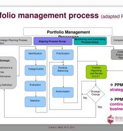 2 portfolio management  [ 1024 x 768 Pixel ]