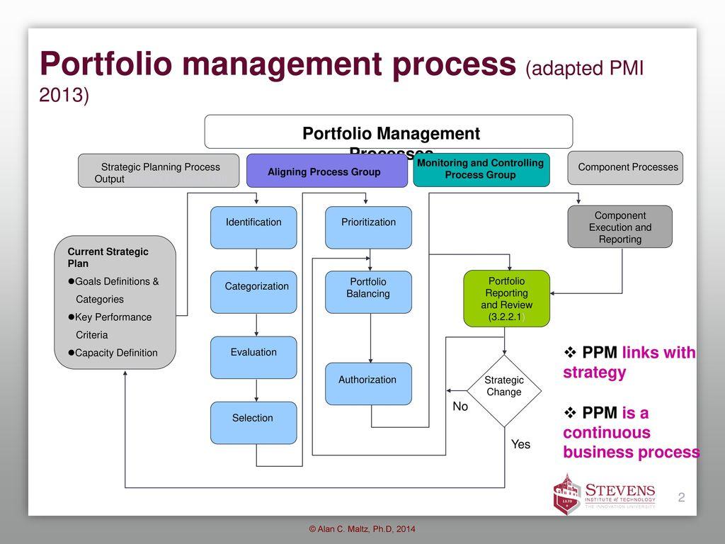 hight resolution of 2 portfolio management